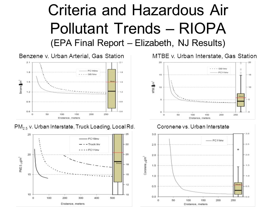 Criteria and Hazardous Air Pollutant Trends – RIOPA (EPA Final Report – Elizabeth, NJ Results)