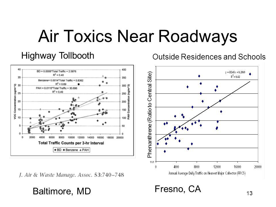 Air Toxics Near Roadways