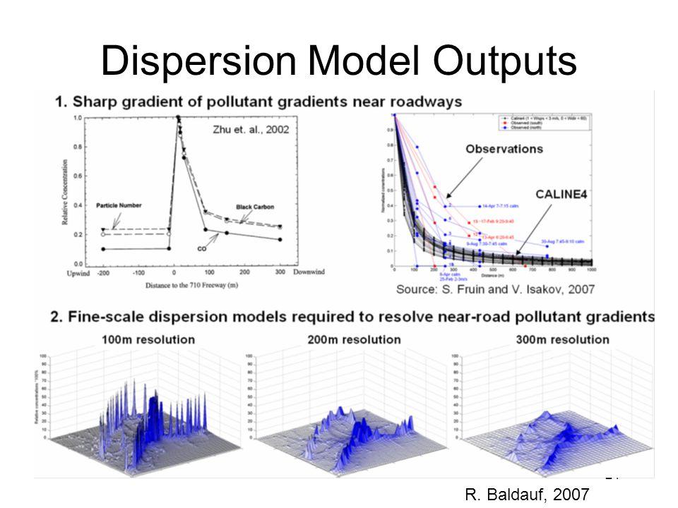 Dispersion Model Outputs