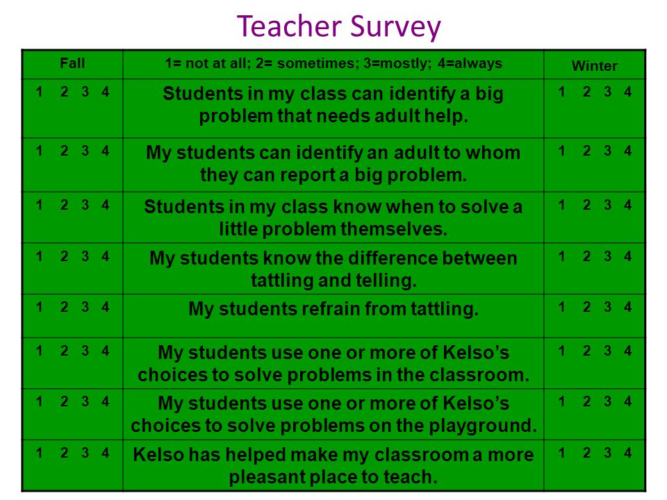 Teacher Survey Fall. 1= not at all; 2= sometimes; 3=mostly; 4=always. Winter. 1 2 3 4.