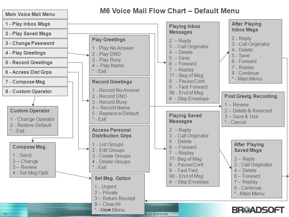 M6 Voice Mail Flow Chart – Default Menu