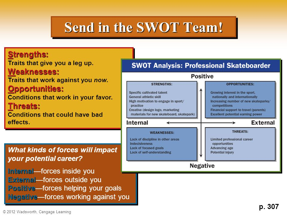 Send in the SWOT Team! Strengths: Weaknesses: Opportunities: Threats: