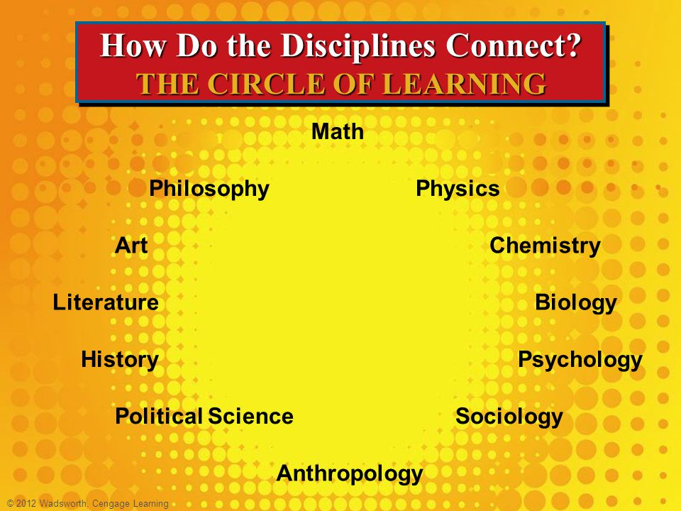 How Do the Disciplines Connect THE CIRCLE OF LEARNING