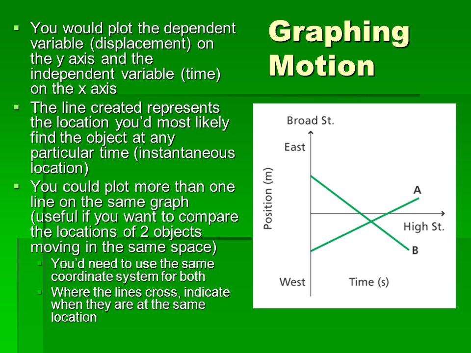 Graphing Motion You would plot the dependent variable (displacement) on the y axis and the independent variable (time) on the x axis.