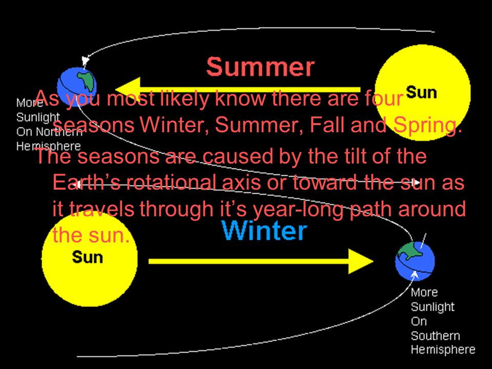 Seasons As you most likely know there are four seasons Winter, Summer, Fall and Spring.