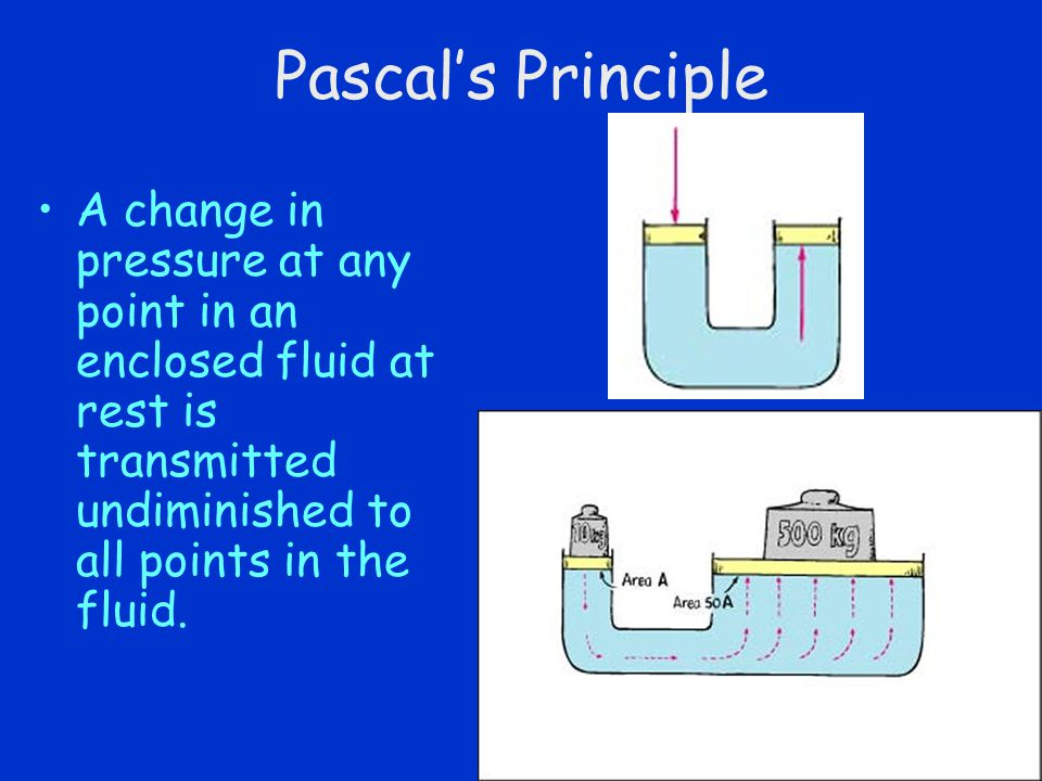 Pascal's Principle A change in pressure at any point in an enclosed fluid at rest is transmitted undiminished to all points in the fluid.