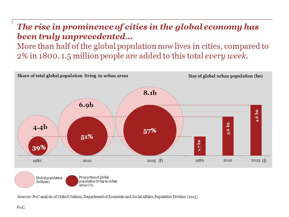 The rise in prominence of cities in the global economy has been truly unprecedented… More than half of the global population now lives in cities, compared to 2% in 1800. 1.5 million people are added to this total every week.