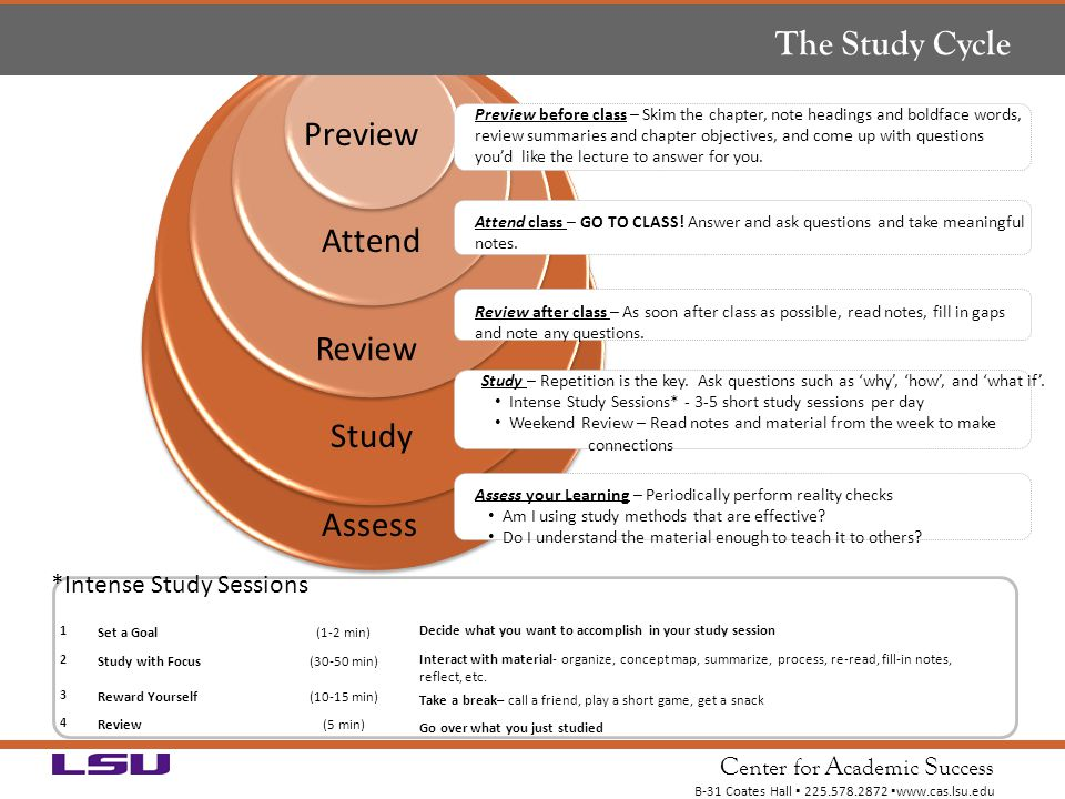 The Study Cycle Preview Attend Review Study Assess 4 Reflect 3 Review