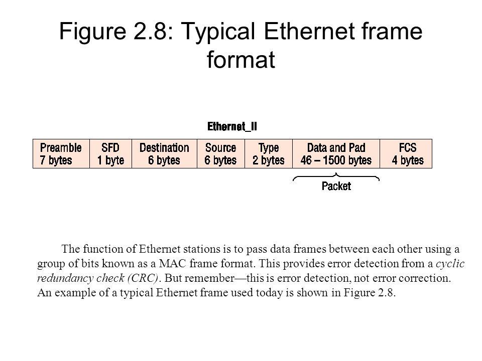 Figure 2.8: Typical Ethernet frame format