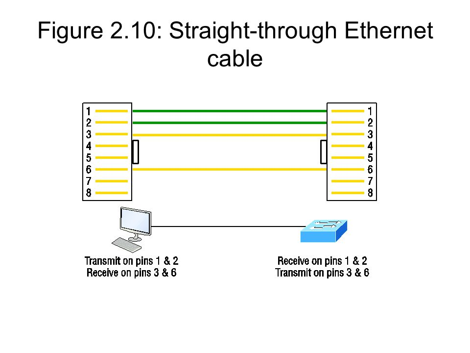 Figure 2.10: Straight-through Ethernet cable