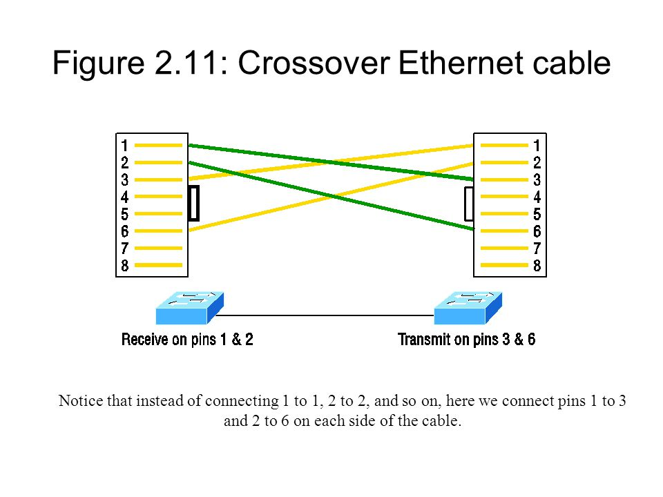 Figure 2.11: Crossover Ethernet cable