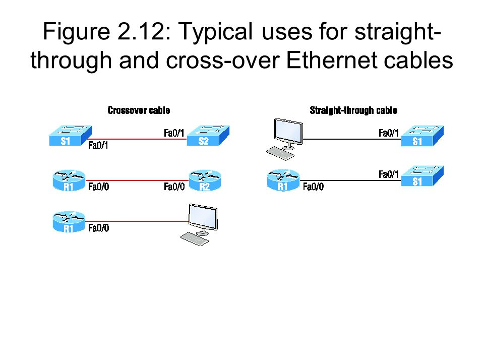 Figure 2.12: Typical uses for straight-through and cross-over Ethernet cables