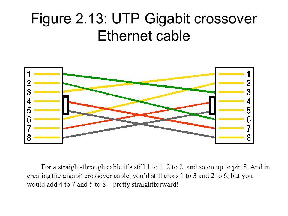 Figure 2.13: UTP Gigabit crossover Ethernet cable