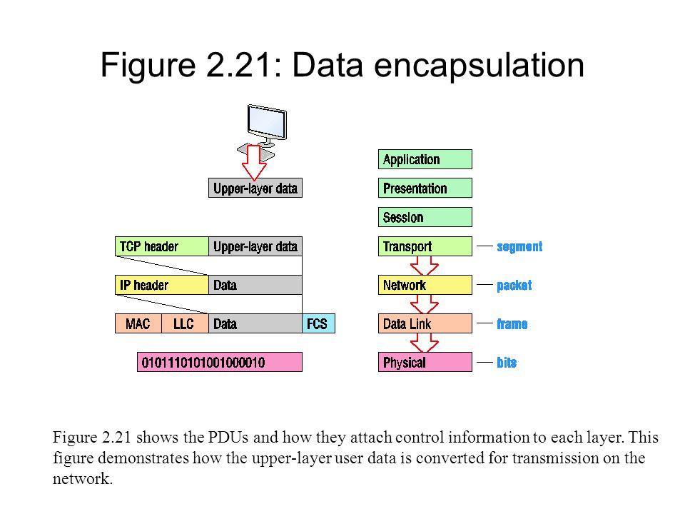 Figure 2.21: Data encapsulation