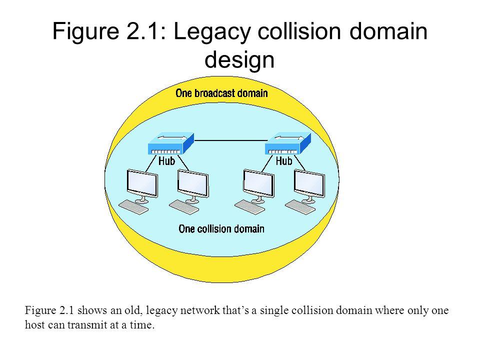 Figure 2.1: Legacy collision domain design