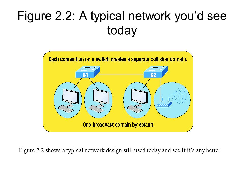 Figure 2.2: A typical network you'd see today