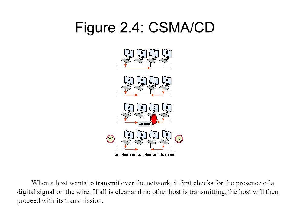 Figure 2.4: CSMA/CD
