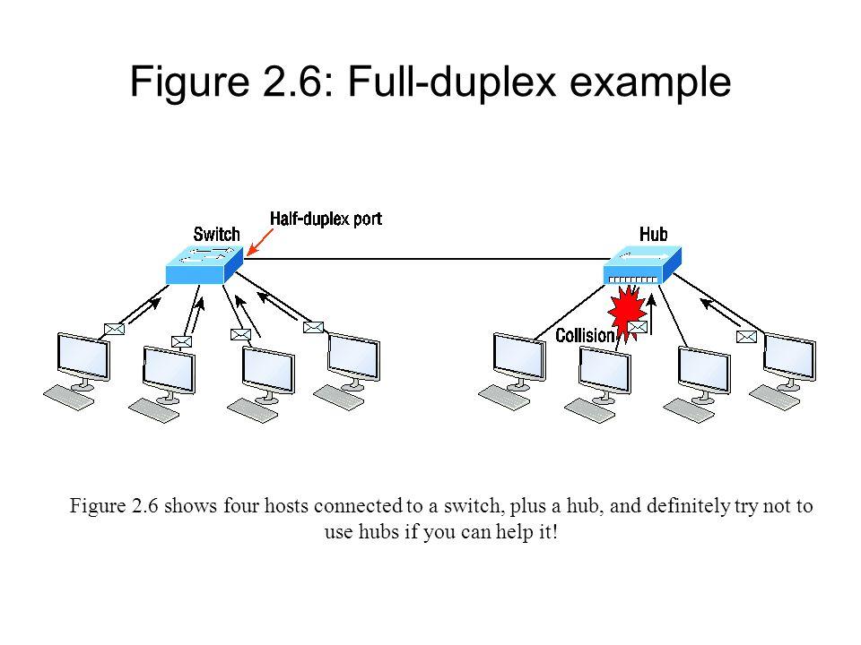 Figure 2.6: Full-duplex example