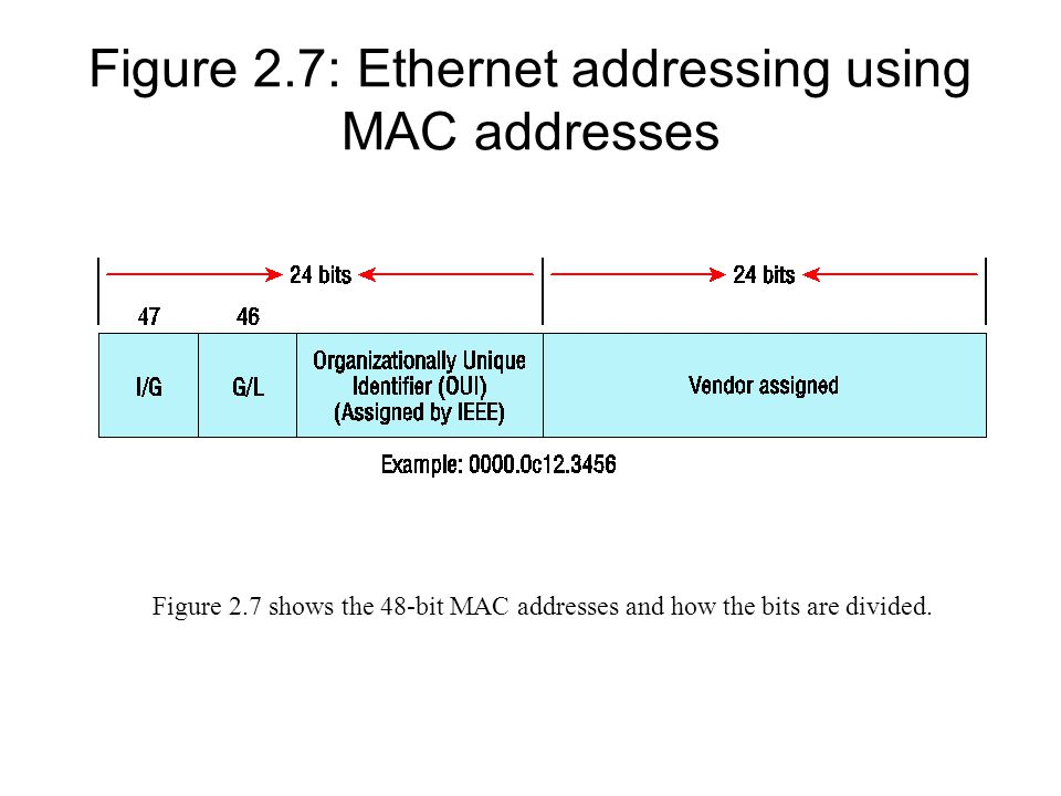 Figure 2.7: Ethernet addressing using MAC addresses