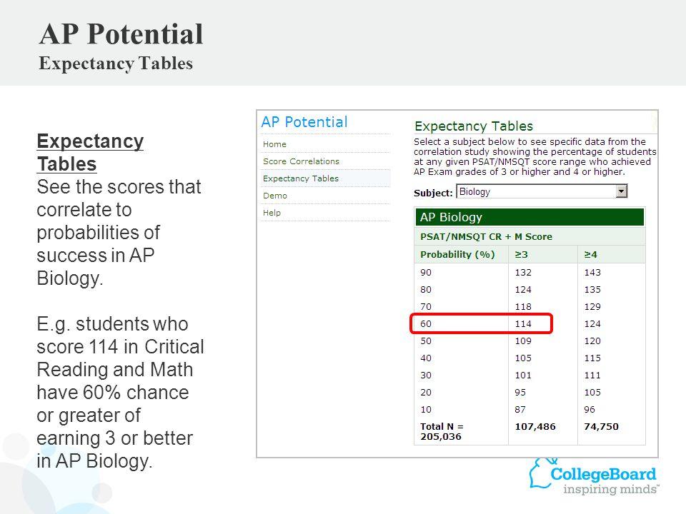 AP Potential Expectancy Tables