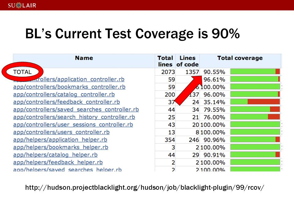 BL's Current Test Coverage is 90%