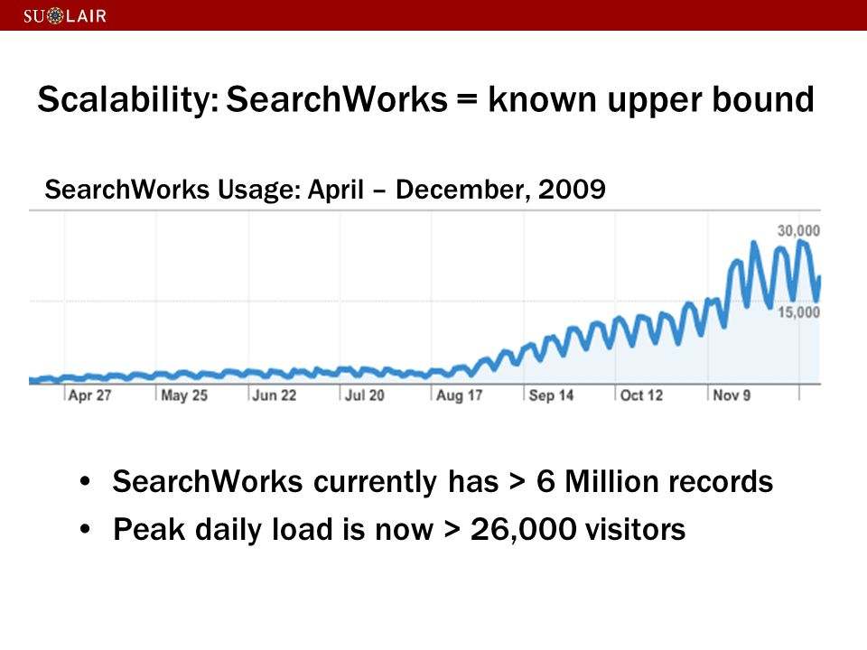 Scalability: SearchWorks = known upper bound