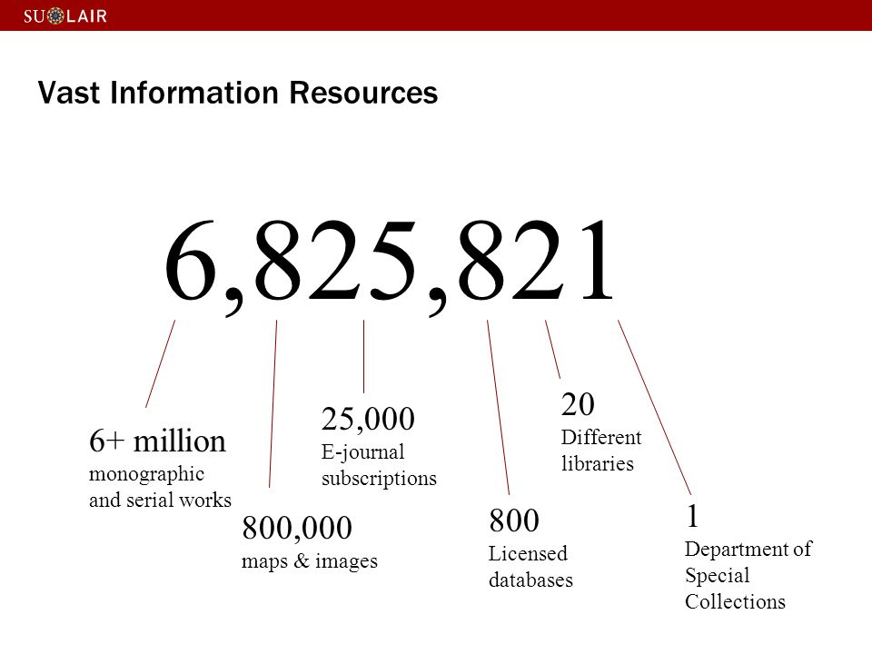 Vast Information Resources