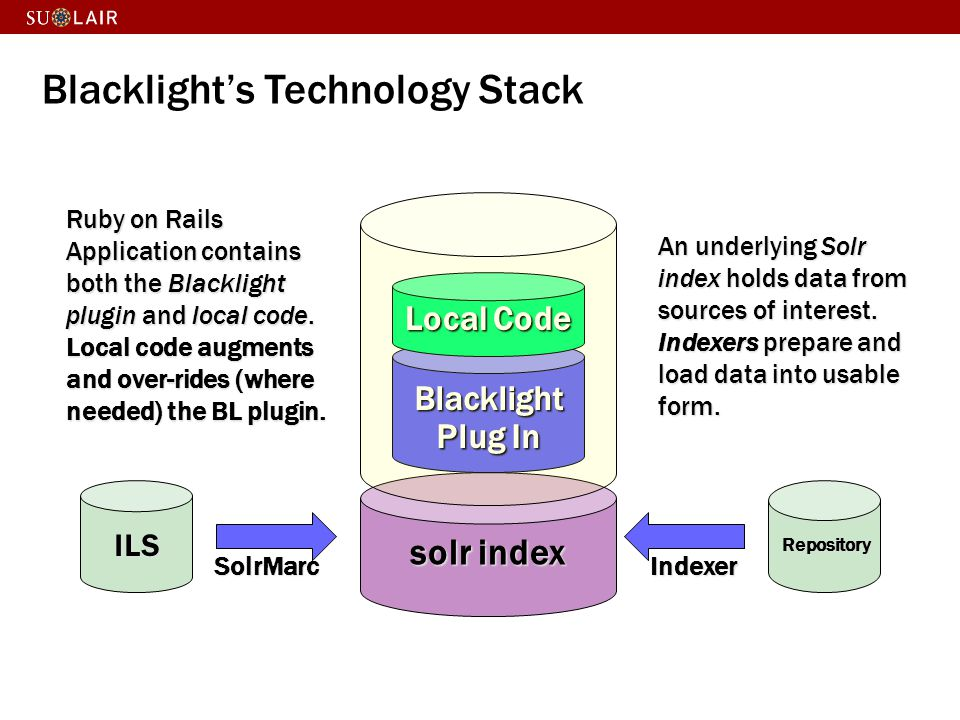 Blacklight's Technology Stack