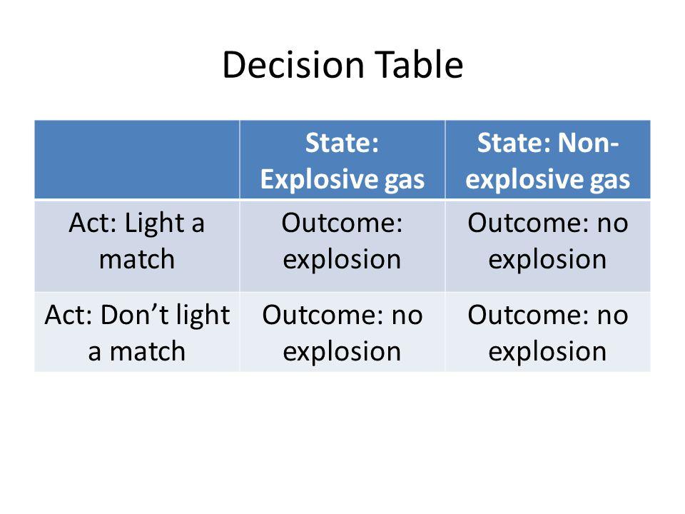State: Non-explosive gas