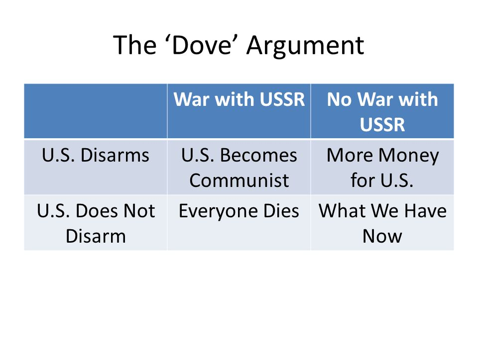 The 'Dove' Argument War with USSR No War with USSR U.S. Disarms