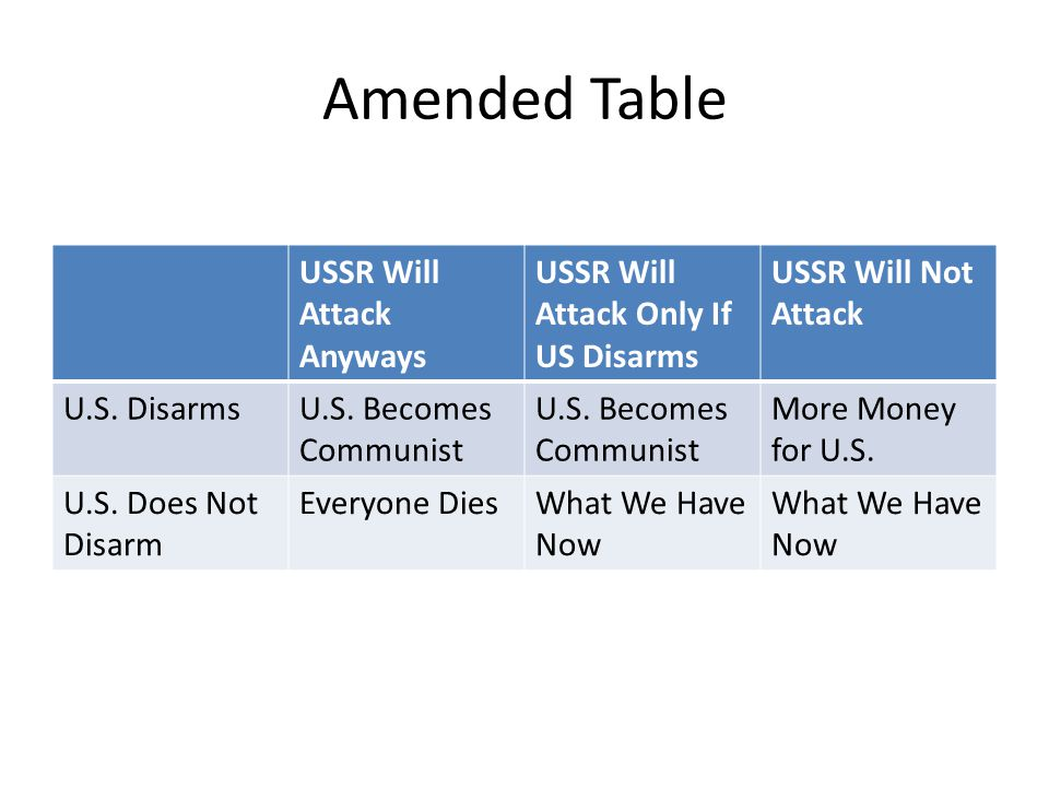 Amended Table USSR Will Attack Anyways