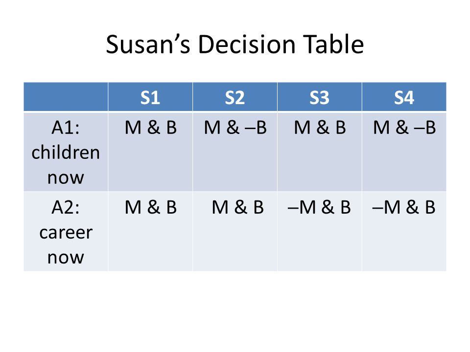 Susan's Decision Table
