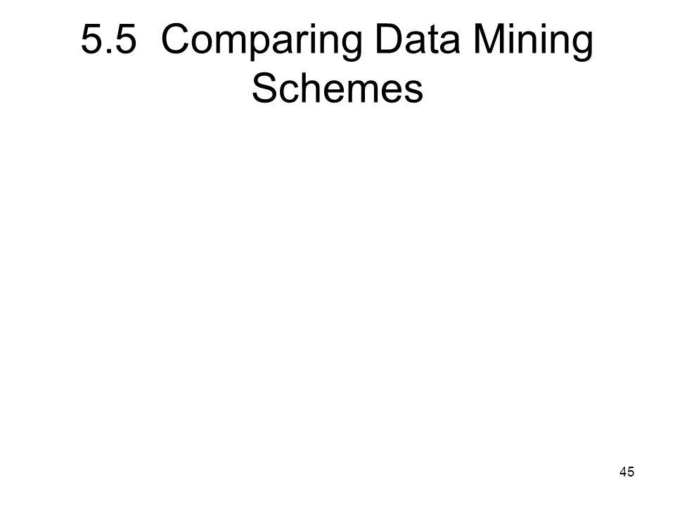 5.5 Comparing Data Mining Schemes