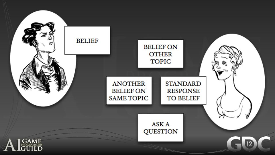 Here's the structure if we just have beliefs and questions: sooner or later you will run out of content no matter how much you make