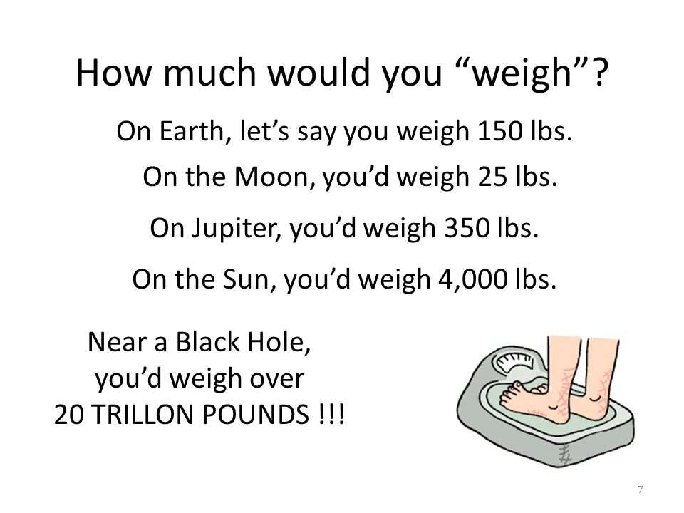 How much would you weigh