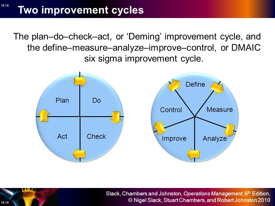 Two improvement cycles