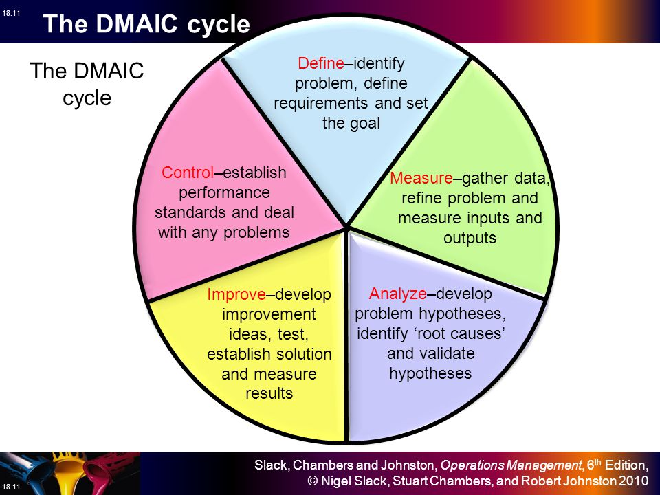 The DMAIC cycle The DMAIC cycle