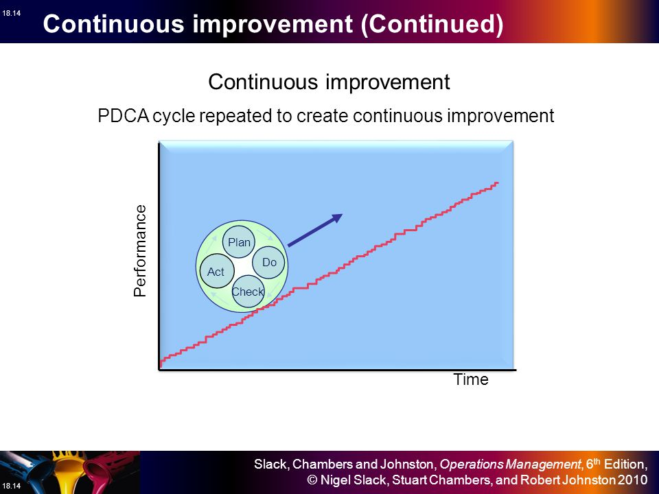 Continuous improvement (Continued)