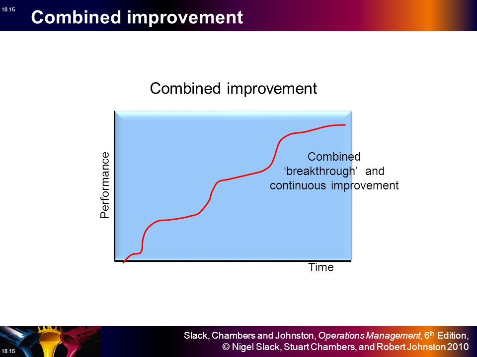 Combined 'breakthrough' and continuous improvement