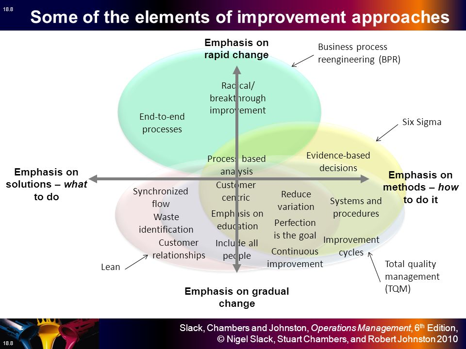 Some of the elements of improvement approaches