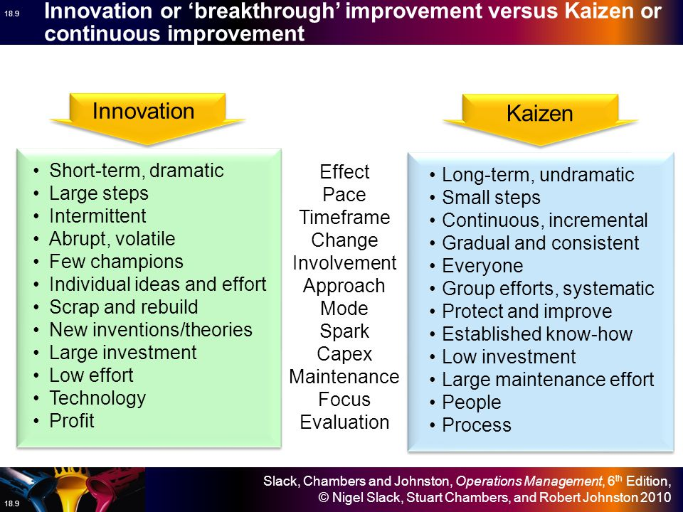 Innovation or 'breakthrough' improvement versus Kaizen or continuous improvement