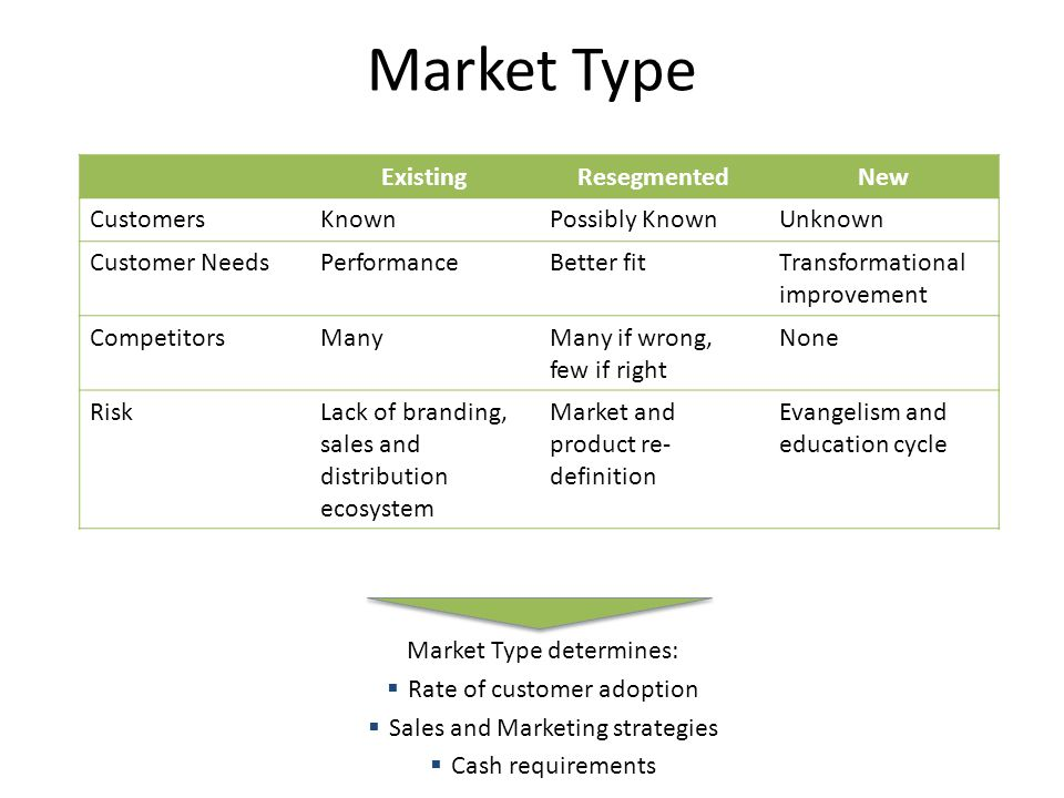 Market Type Existing Resegmented New Customers Known Possibly Known