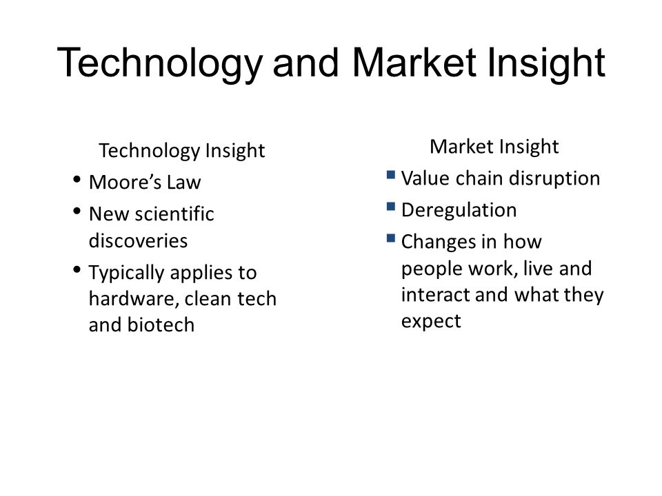 Technology and Market Insight