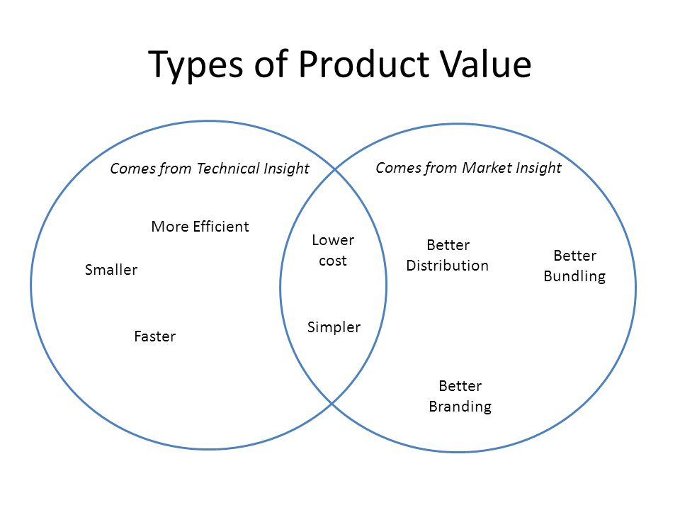 Types of Product Value Comes from Technical Insight
