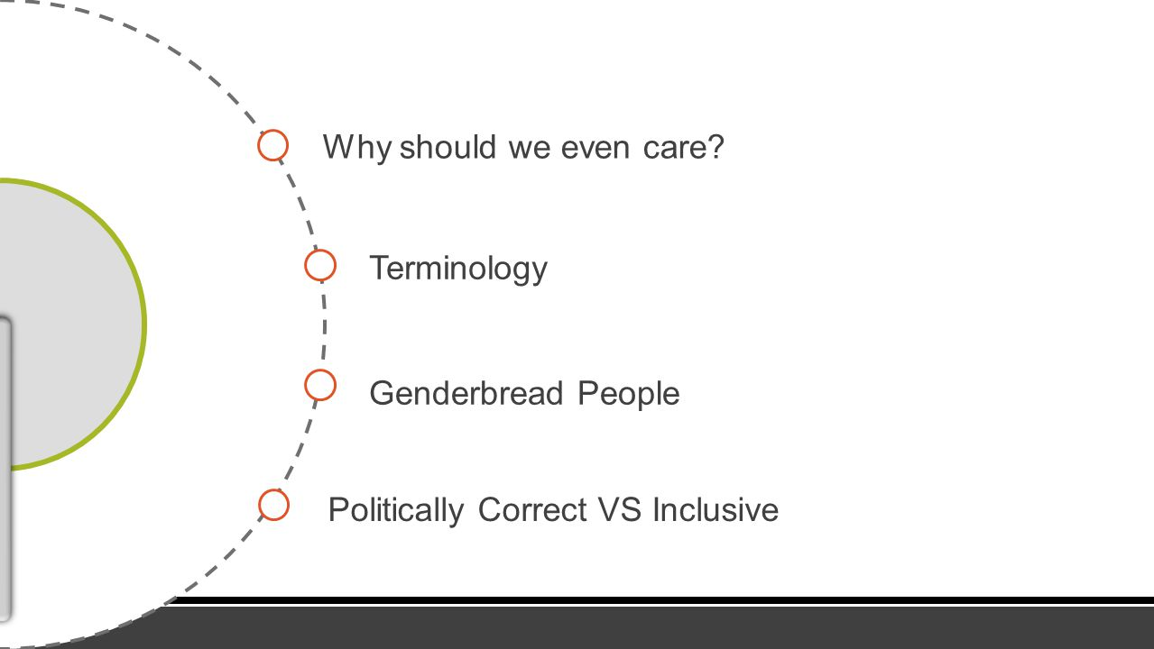 Why should we even care Terminology Genderbread People Politically Correct VS Inclusive