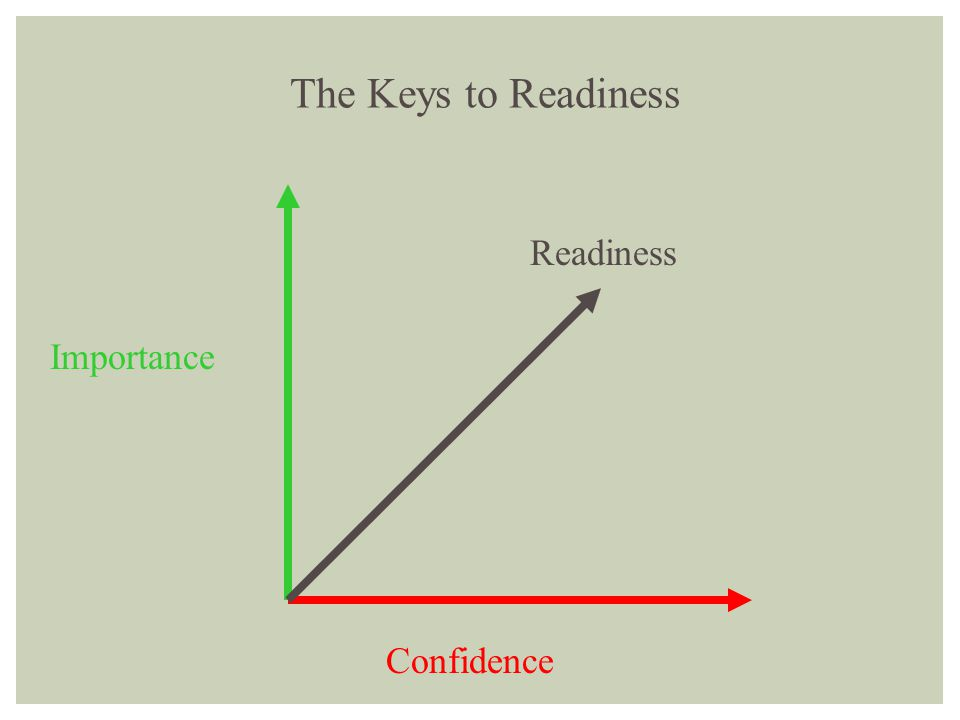 The Keys to Readiness Readiness Importance Confidence