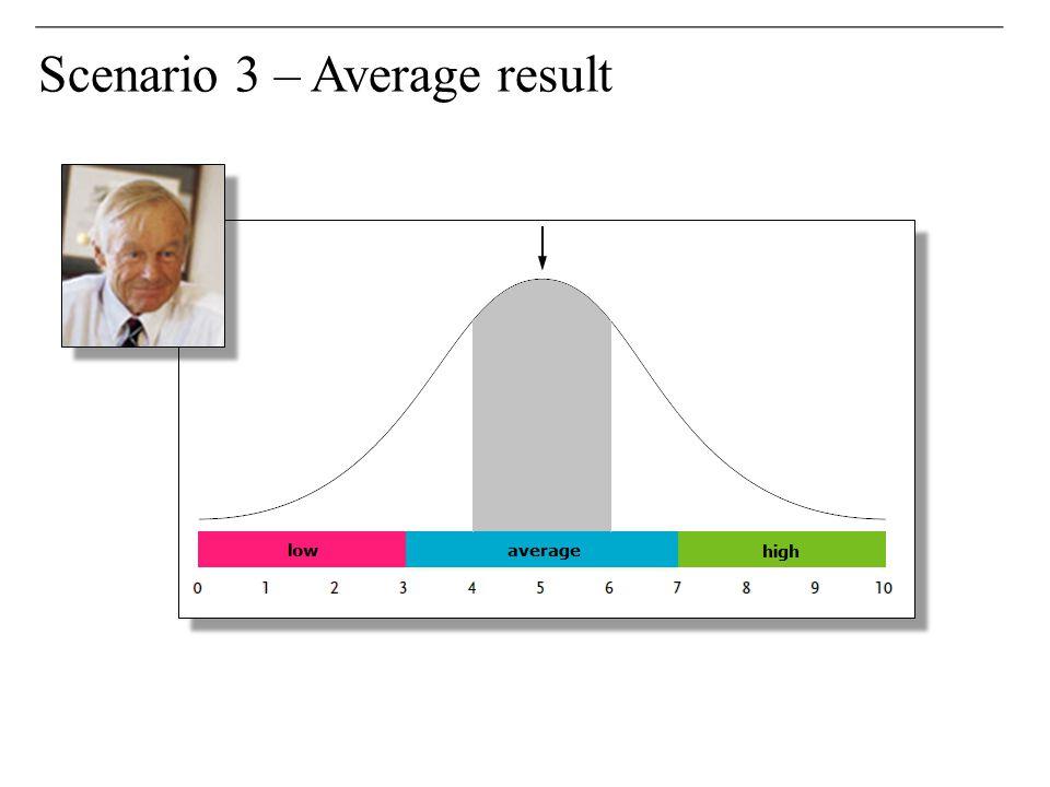 Scenario 3 – Average result