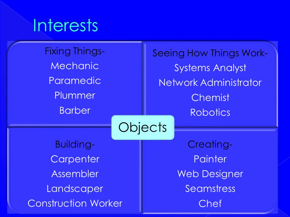 Interests Seeing How Things Work- Building- Creating- Fixing Things-