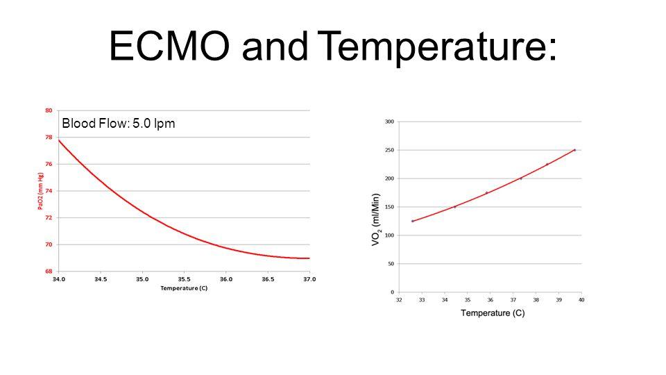 ECMO and Temperature: Blood Flow: 5.0 lpm