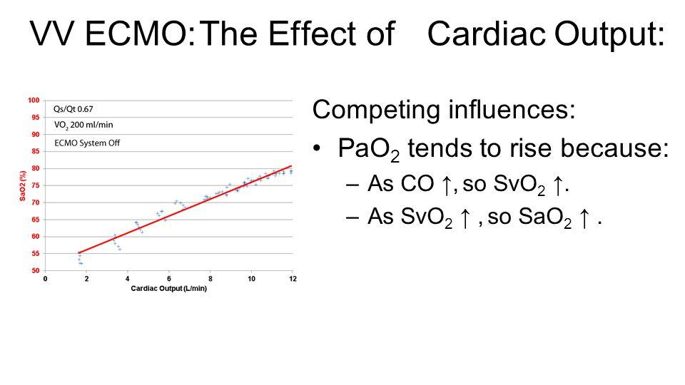VV ECMO: The Effect of ↑ Cardiac Output: